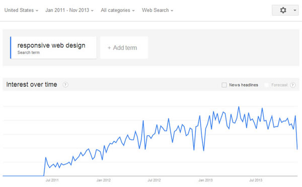 Google Trends: Interest over time